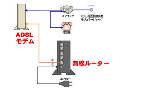 ネットワーク環境の知識:通信回線忘備録