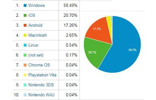 2018年OSシェアの確認・MS WindowsのOS割合